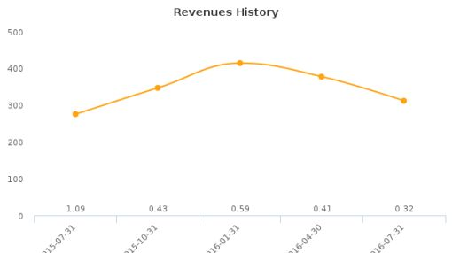 Majesco Entertainment Co. :COOL-US: Earnings Analysis: Q3, 2016 By the Numbers : September 6, 2016