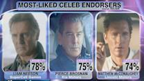 Study Ranks Likability Of Celebrity Endorsers