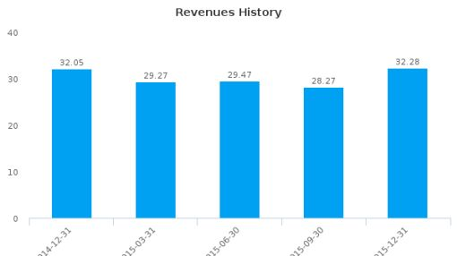SPAR Group, Inc. :SGRP-US: Earnings Analysis: Q4, 2015 By the Numbers