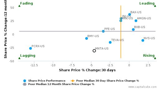 Momenta Pharmaceuticals, Inc. breached its 50 day moving average in a Bearish Manner : MNTA-US : September 27, 2016