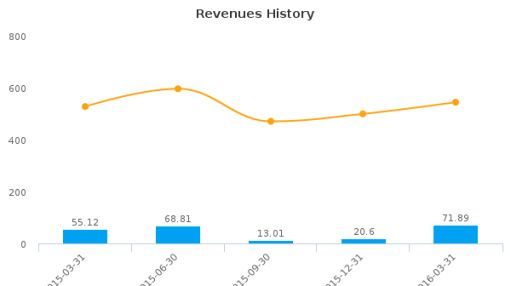 Alico, Inc. :ALCO-US: Earnings Analysis: Q2, 2016 By the Numbers