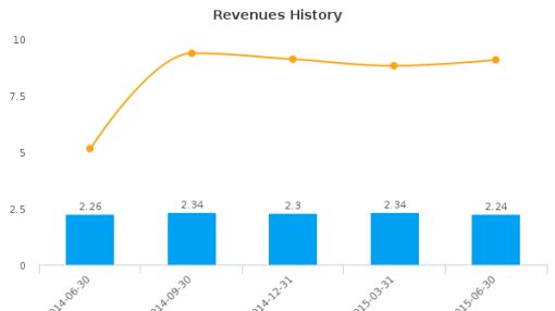 State Investors Bancorp, Inc. Earnings Q2, 2015