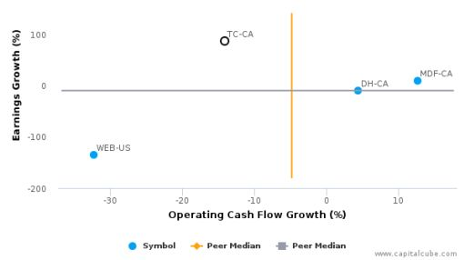 Tucows, Inc. :TC-CA: Earnings Analysis: Q2, 2016 By the Numbers : August 10, 2016