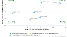 Hubei Biocause Pharmaceutical Co. Ltd. breached its 50 day moving average in a Bearish Manner : 000627-CN : December 6, 2016