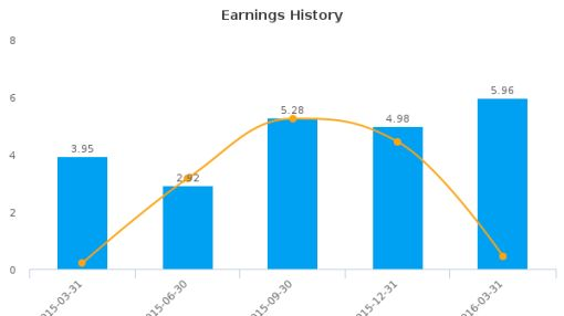AirBoss of America Corp. :BOS-CA: Earnings Analysis: Q1, 2016 By the Numbers : May 24, 2016