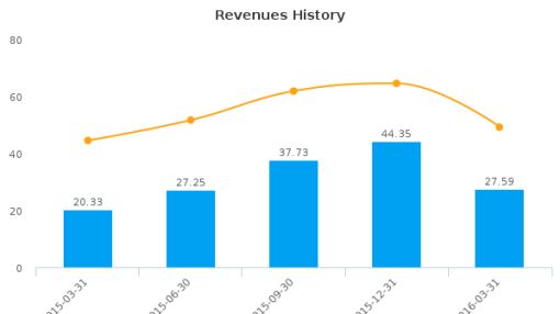 Revolution Lighting Technologies, Inc. :RVLT-US: Earnings Analysis: Q1, 2016 By the Numbers