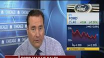 Ford May US sales down 1.3% vs. 3.4% est.