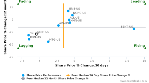 NMI Holdings, Inc. breached its 50 day moving average in a Bearish Manner : NMIH-US : June 14, 2016