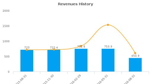 Paychex, Inc. :PAYX-US: Earnings Analysis: Q1, 2017 By the Numbers : September 30, 2016