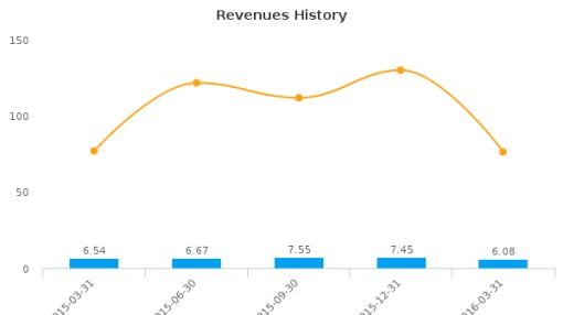 Insignia Systems, Inc. :ISIG-US: Earnings Analysis: Q1, 2016 By the Numbers