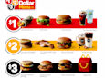 McDonald's new Dollar Menu carries a massive threat to Wendy's and Burger King (MCD)
