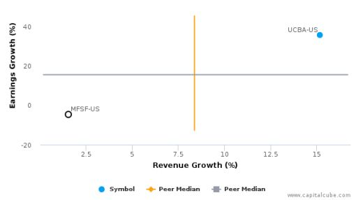 MutualFirst Financial, Inc. :MFSF-US: Earnings Analysis: Q1, 2016 By the Numbers : June 28, 2016