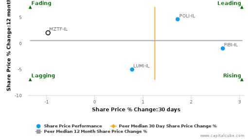Mizrahi Tefahot Bank Ltd. breached its 50 day moving average in a Bullish Manner : MZTF-IL : September 21, 2016