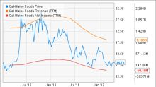 3 Things Cal-Maine Foods Inc Investors Need to Know