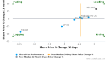 HEICO Corp. breached its 50 day moving average in a Bearish Manner : HEI.A-US : October 21, 2016