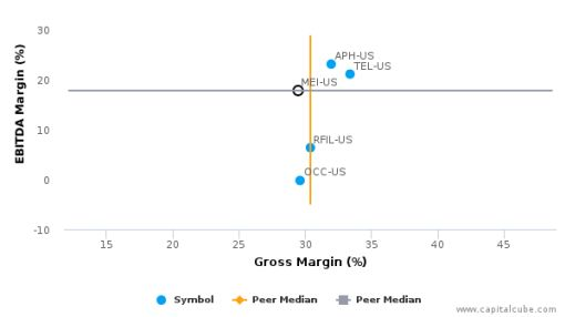 Methode Electronics, Inc. :MEI-US: Earnings Analysis: 2016 By the Numbers : July 22, 2016
