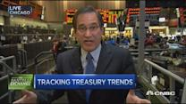 Santelli Exchange: Tracking Treasury trends