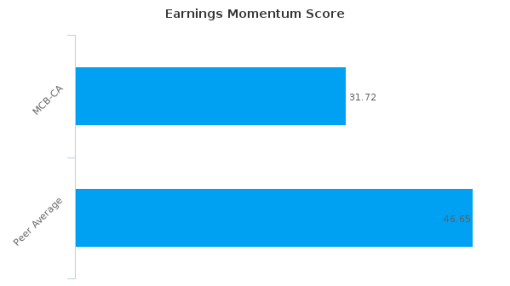 McCoy Global, Inc. Earnings Analysis: Q3, 2015 By the Numbers
