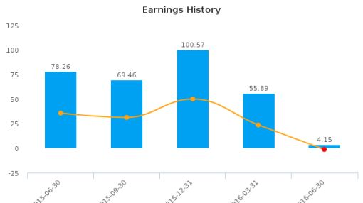 PDL BioPharma, Inc. :PDLI-US: Earnings Analysis: Q2, 2016 By the Numbers : August 10, 2016