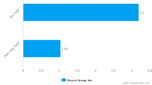Weyco Group, Inc. : WEYS-US: Dividend Analysis : August 29th, 2016 (record date) : By the numbers : September 2, 2016