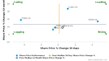 BNC Bancorp breached its 50 day moving average in a Bearish Manner : BNCN-US : November 2, 2016