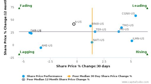 Agilent Technologies, Inc. breached its 50 day moving average in a Bullish Manner : A-US : September 29, 2016