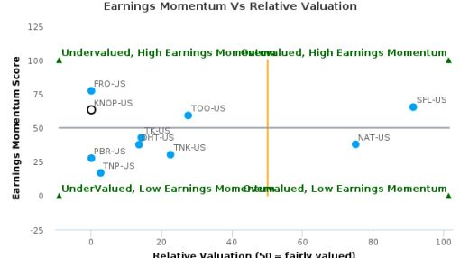 KNOT Offshore Partners LP breached its 50 day moving average in a Bearish Manner : KNOP-US : July 11, 2016