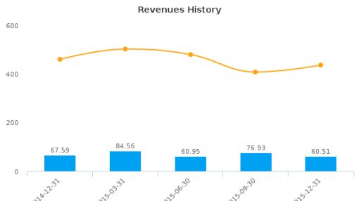 Daikaffil Chemicals India Ltd. Earnings Analysis: Q3, 2016 By the Numbers
