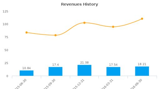 Vasomedical, Inc. :VASO-US: Earnings Analysis: Q2, 2016 By the Numbers : August 19, 2016