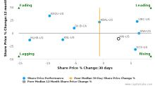 HNI Corp.: Strong price momentum but will it sustain?