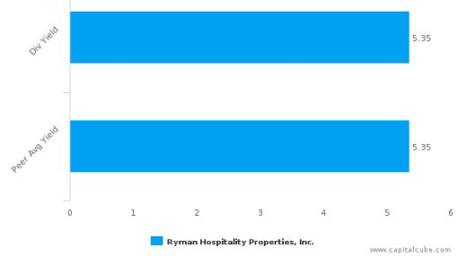 Ryman Hospitality Properties, Inc. : RHP-US: Dividend Analysis : June 30th, 2016 (record date) : By the numbers : July 20, 2016