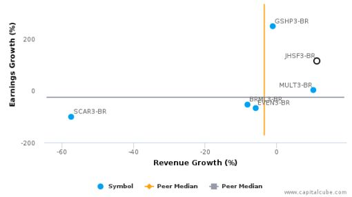 JHSF Participações SA :JHSF3-BR: Earnings Analysis: Q2, 2016 By the Numbers : August 25, 2016