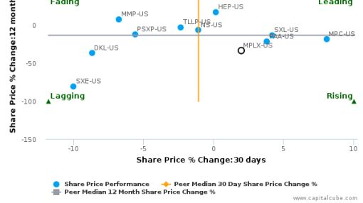 MPLX LP breached its 50 day moving average in a Bearish Manner : MPLX-US : August 8, 2016