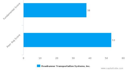 Roadrunner Transportation Systems, Inc. – Value Analysis (NYSE:RRTS) : July 18, 2016
