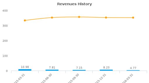 The Female Health Co. :FHCO-US: Earnings Analysis: Q2, 2016 By the Numbers