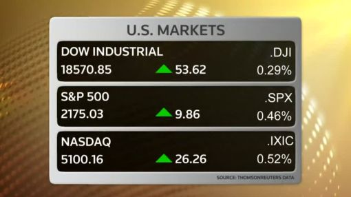 Fourth straight week of gains on Wall St.