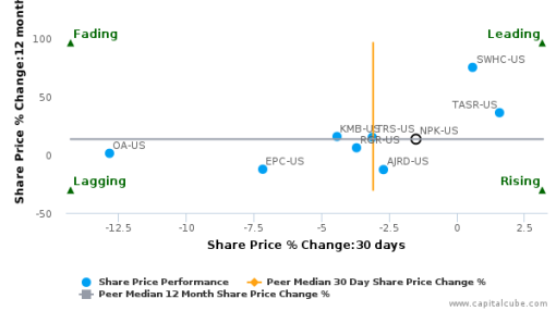 National Presto Industries, Inc. breached its 50 day moving average in a Bearish Manner : NPK-US : August 24, 2016