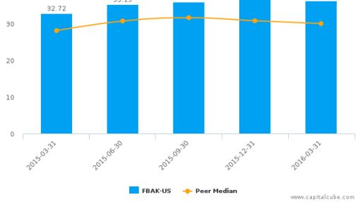First National Bank Alaska :FBAK-US: Earnings Analysis: Q1, 2016 By the Numbers : June 22, 2016