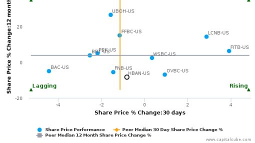 Huntington Bancshares, Inc. breached its 50 day moving average in a Bearish Manner : HBAN-US : September 27, 2016