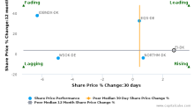 Euroinvestor.com A/S: Price momentum supported by strong fundamentals