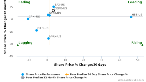 China Biologic Products, Inc. breached its 50 day moving average in a Bearish Manner : CBPO-US : August 24, 2016