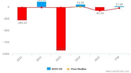 Invivo Therapeutics Holdings Corp. :NVIV-US: Earnings Analysis: Q1, 2016 By the Numbers : June 6, 2016