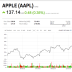 Apple is ticking up as Buffett buys more shares