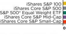 Why Equal Weighted Large Cap ETFs Offer Value