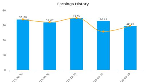 International Bancshares Corp. :IBOC-US: Earnings Analysis: Q2, 2016 By the Numbers : August 9, 2016
