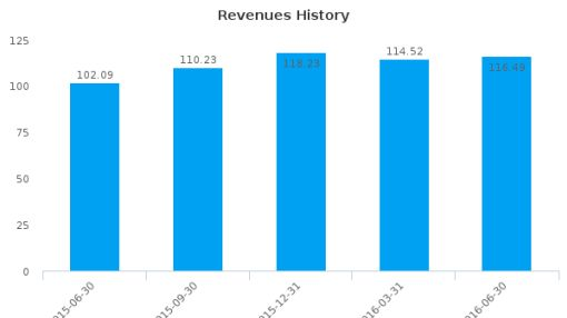 Bayside Land Corp. Ltd. :BYSD-IL: Earnings Analysis: Q2, 2016 By the Numbers : August 17, 2016