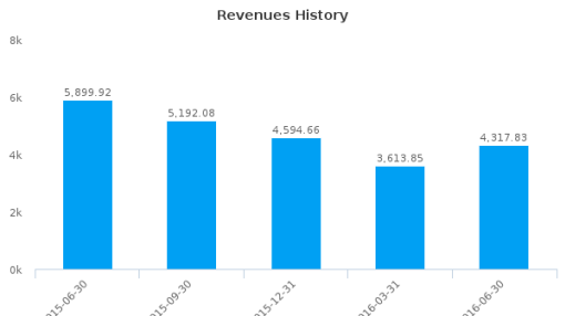 Oil Refineries Ltd. :ORL-IL: Earnings Analysis: Q2, 2016 By the Numbers : August 18, 2016