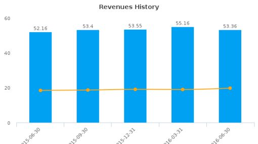 Capitol Federal Financial, Inc. :CFFN-US: Earnings Analysis: Q3, 2016 By the Numbers : August 5, 2016