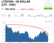 Litecoin is sliding after its first competing fork is announced