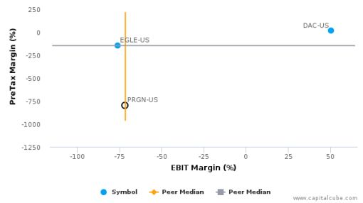 Paragon Shipping, Inc. :PRGN-US: Earnings Analysis: 2015 By the Numbers